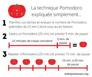 Connaissez-vous Pomodoro